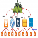 Manual Authority Contextual Backlinks from 50 + PR4 to PR9 WEB 2.0 Properties