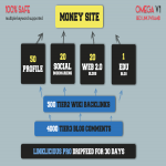 OMEGA V1 eXclusive SEO Link Pyramid