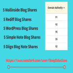 Give 5 Wallinside Shares,  5 Rediff blog,  5 Wordpress,  5 Simple Note,  5 Diigo Note Shares