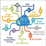 Manually submit Your Site to Over 1000 Different Search Engines