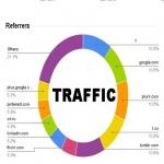 drive real human Traffic to onlineshop Ebay Amazon alibaba shopify Etsy ecommerce